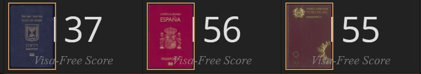 השוואת ויזות דרכון ישראלי ספרדי ופורטוגלי